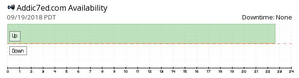 Addic7ed availability chart