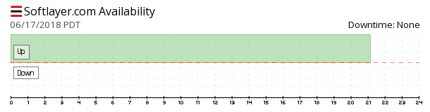 SoftLayer availability chart
