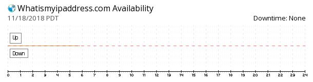 WhatIsMyIpAddress availability chart