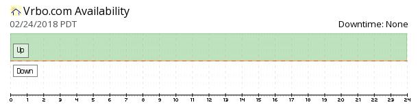 VRBO availability chart