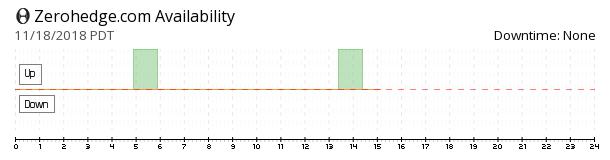 Zerohedge availability chart
