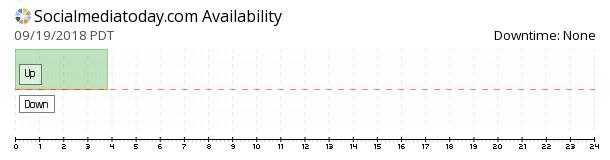 SocialMediaToday  availability chart
