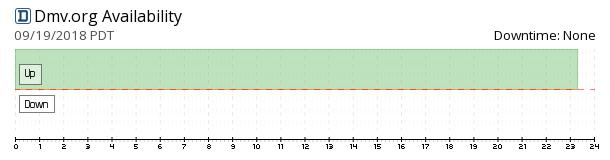 Dmv availability chart