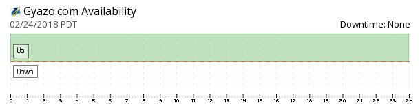 Gyazo availability chart