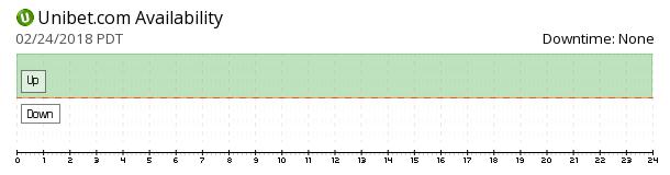 Unibet availability chart