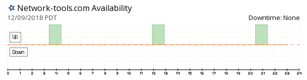 Network-tools availability chart