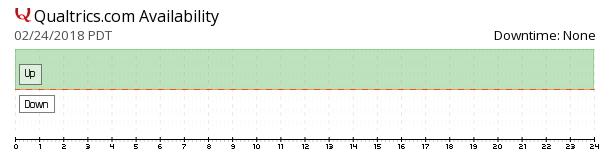 Qualtrics availability chart
