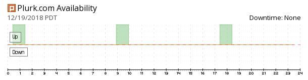 Plurk availability chart