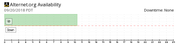 Alternet availability chart