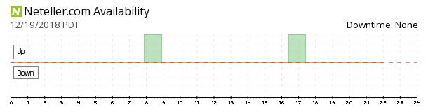 Neteller availability chart