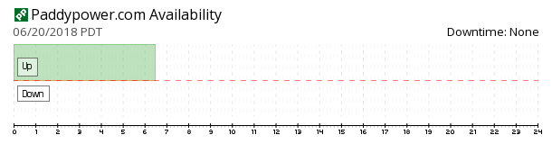 PaddyPower availability chart