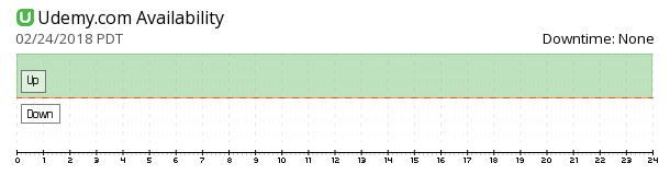 Udemy availability chart