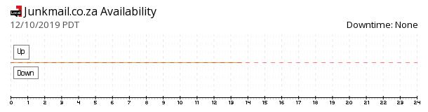 Junkmail availability chart