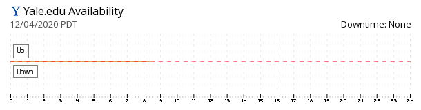 Yale.edu availability chart