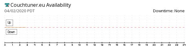 CouchTuner.eu availability chart