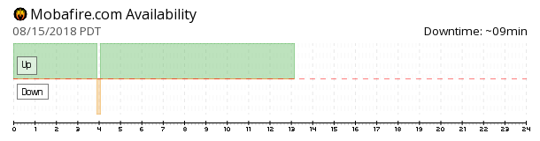 Mobafire availability chart