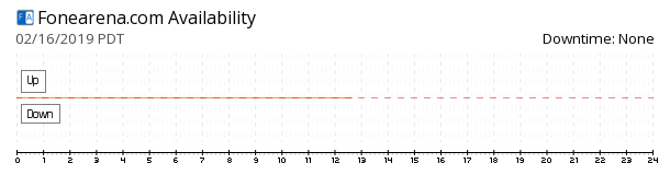 Fonearena availability chart