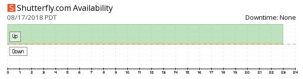 Shutterfly availability chart