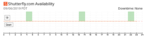 Shutterfly down? Current status and outage history
