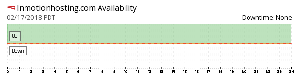 InMotion Hosting availability chart