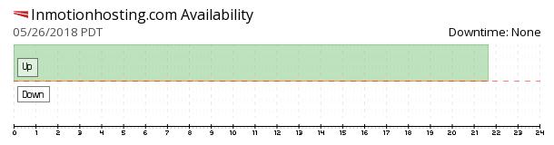 InMotion Hosting availability chart
