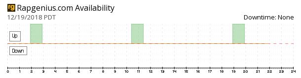 RapGenius availability chart