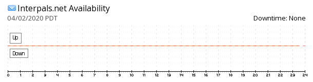 InterPals availability chart