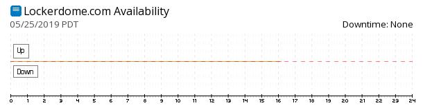 Lockerdome availability chart