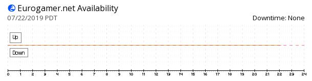 Eurogamer.net availability chart