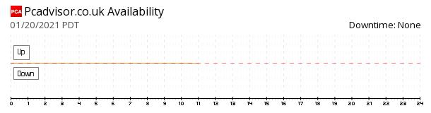 Pcadvisor availability chart