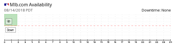 MLB.com availability chart