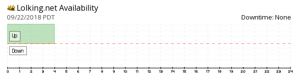 LolKing availability chart