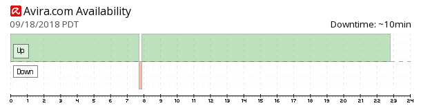 Avira availability chart
