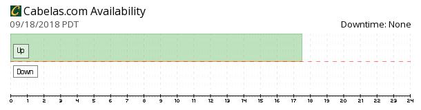 Cabelas availability chart