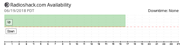 RadioShack availability chart