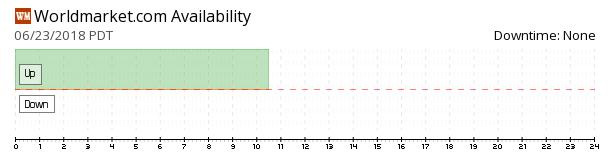 World Market availability chart
