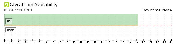Gfycat availability chart
