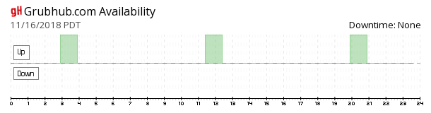 GrubHub availability chart