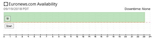 Euronews availability chart