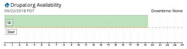 Drupal availability chart