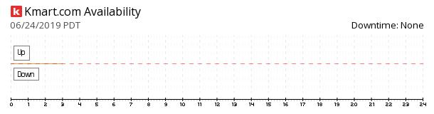 Kmart availability chart