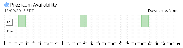 Prezi availability chart