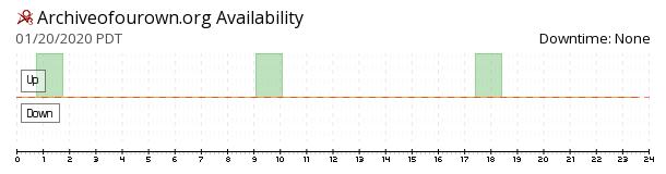ArchiveOfOurOwn (AO3) availability chart