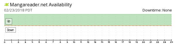 Mangareader availability chart