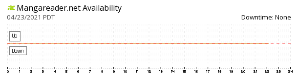 Mangareader availability chart