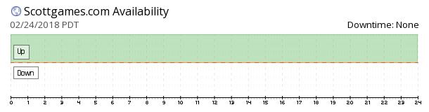 Scott Games availability chart