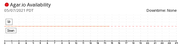 Agar.io availability chart