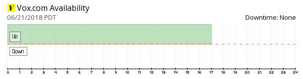 Vox.com availability chart