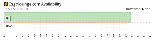 CSGO Lounge availability chart
