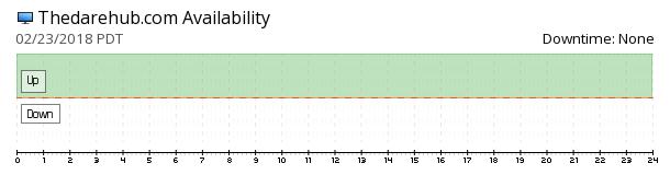 TheDareHub availability chart